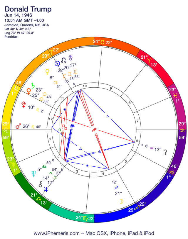The Astrology of Donald Trump: candidate for U S  President