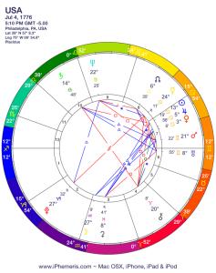 USA horoscope