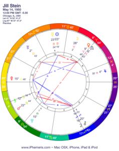 Jill Stein horoscope