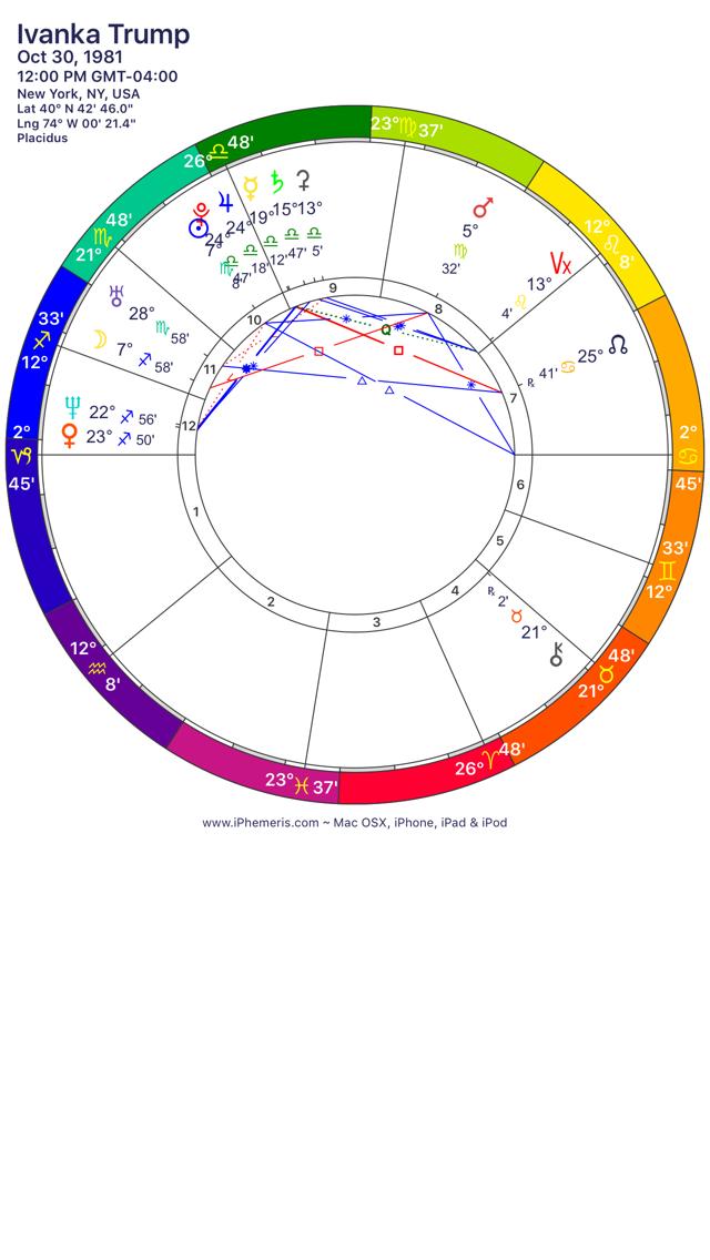 Ivanka Trump Astrology Insight Oasis