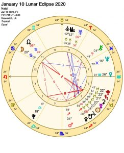 January 10 2020 Lunar Eclipse